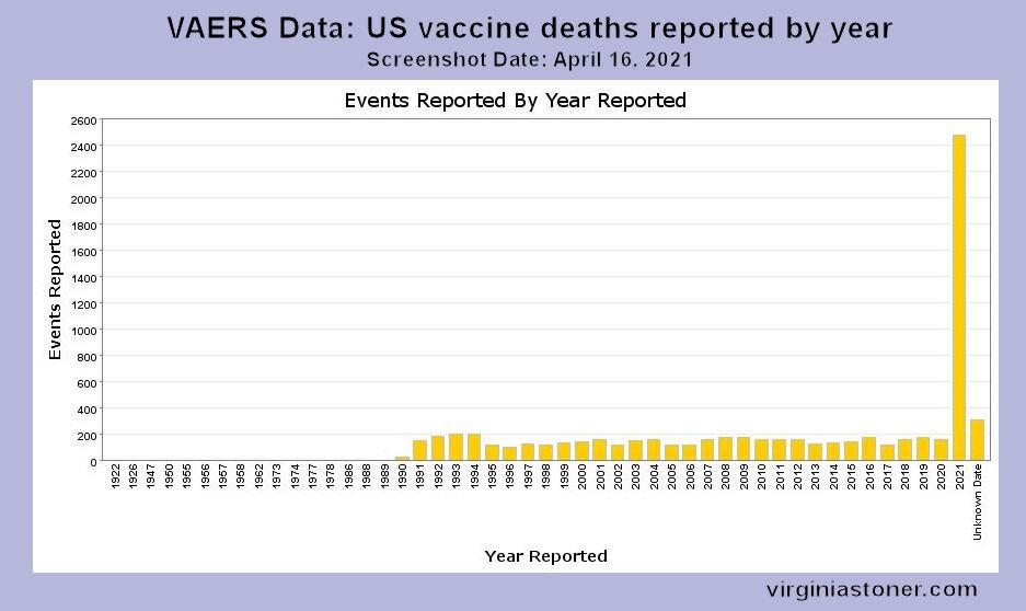 VAERS+deaths+by+year+graph+2021-0416.jpg